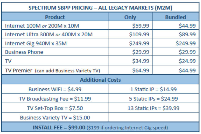 Spectrum Costs
